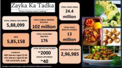 Brand Engagement - Zayka Ka Tadka